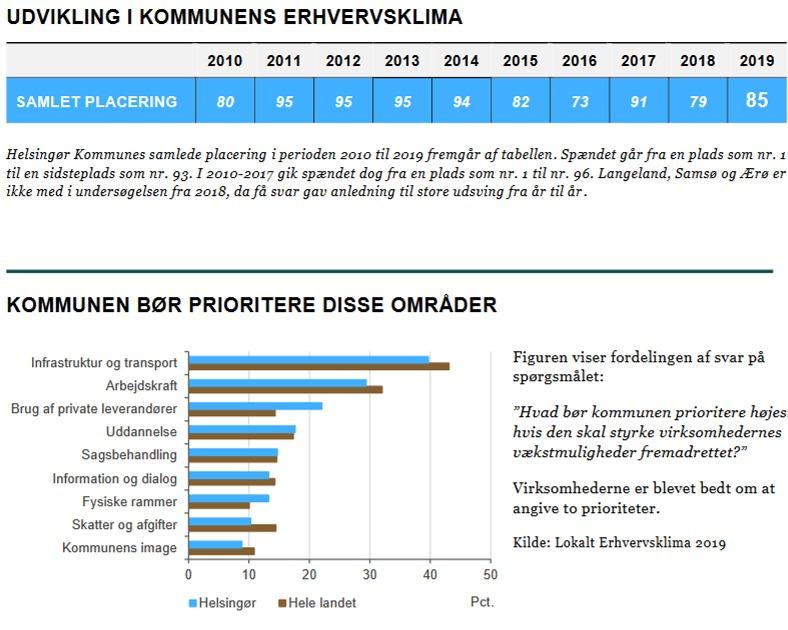 Erhvervsvenlighed Helsingør Kommune